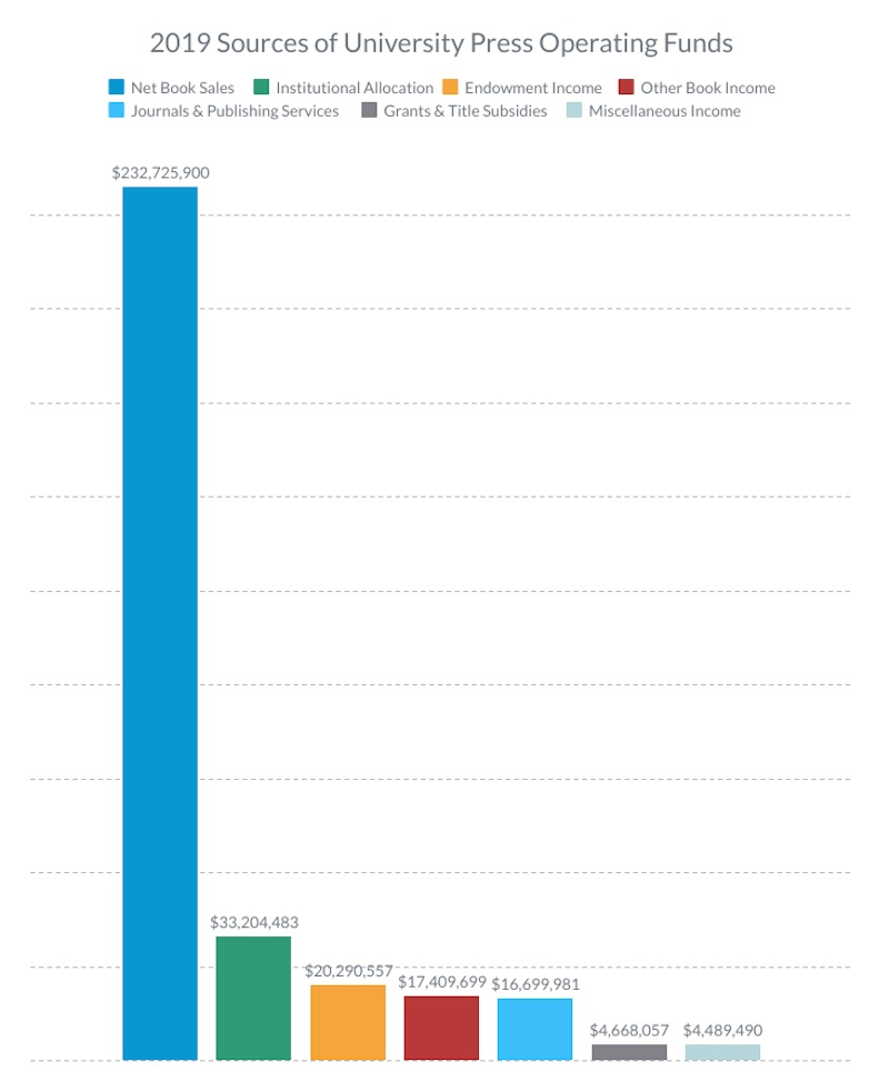 Bar graph showing sources of operating budgets (e.g., book sales, journal and publishing services, etc.)