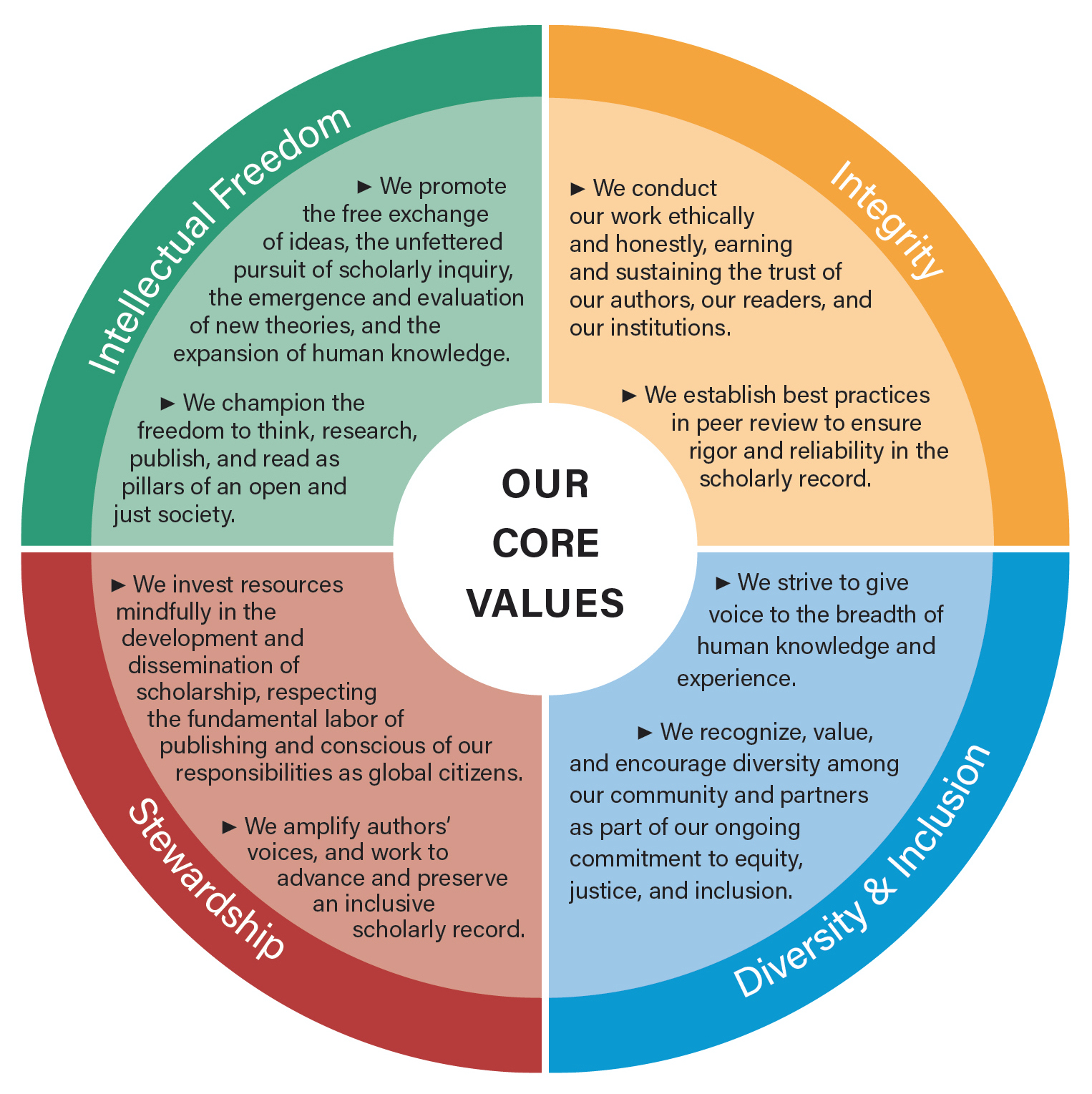 A compass image of our core values, text below.